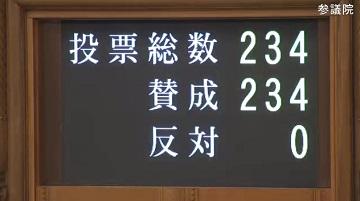 参議院本会議での「がん対策基本法改正案」に関する投票(2016年11月16日)(参議院インターネット中継)