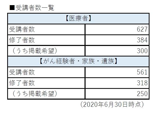 人数(2020年6月)