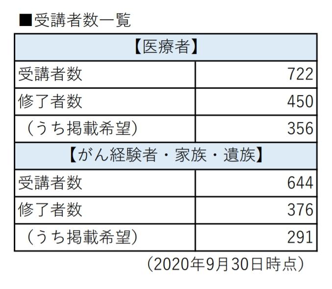 人数(2020年9月末)
